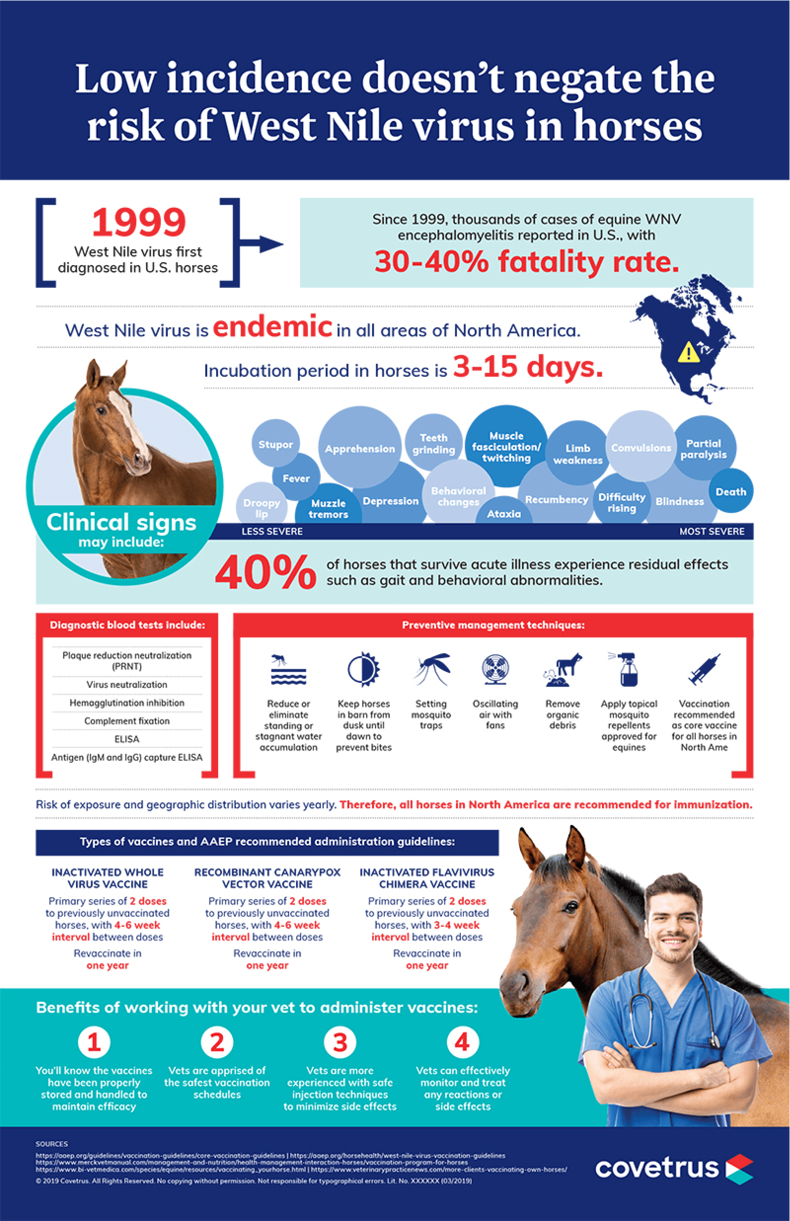 equine west nile infographic